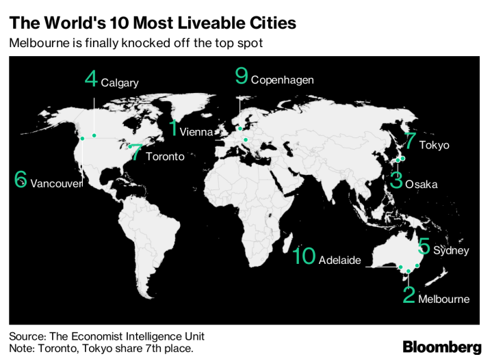 world-s-10-most-liveable-cities
